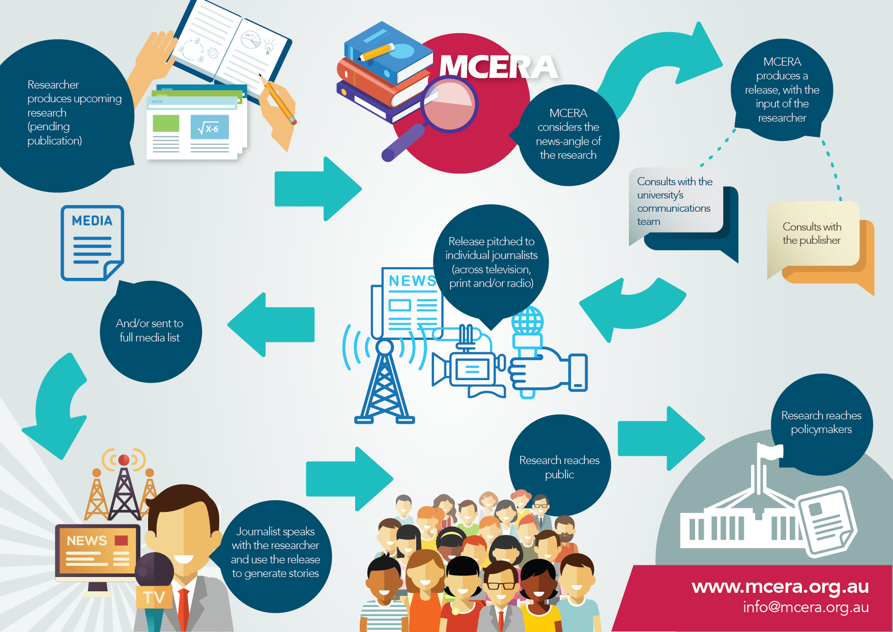 MCERA-infographic-how_we_do_it_-_lores-04.png
